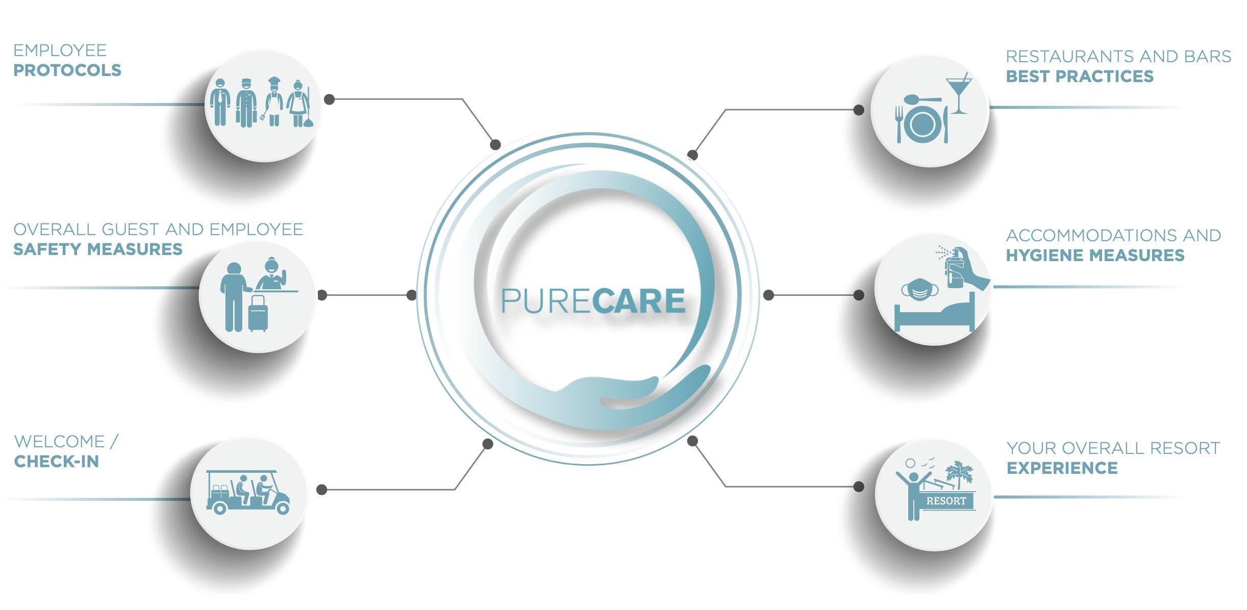 purecare infographic